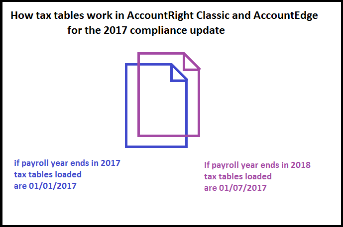 myob tax tables 2017 pdf